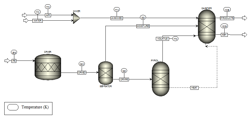 Preliminary Design of Semi-Batch Reactor for Synthesis 1,3-Dichloro-2-Propanol Using Aspen Plus